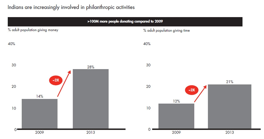 Indians are increasingly involved in philanthropic activities