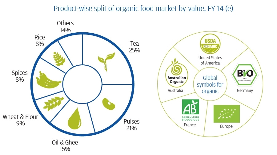 Product-wise split of organic food market value