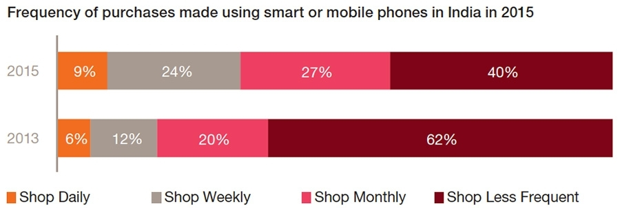 Frequency of purchases made using mobile devices