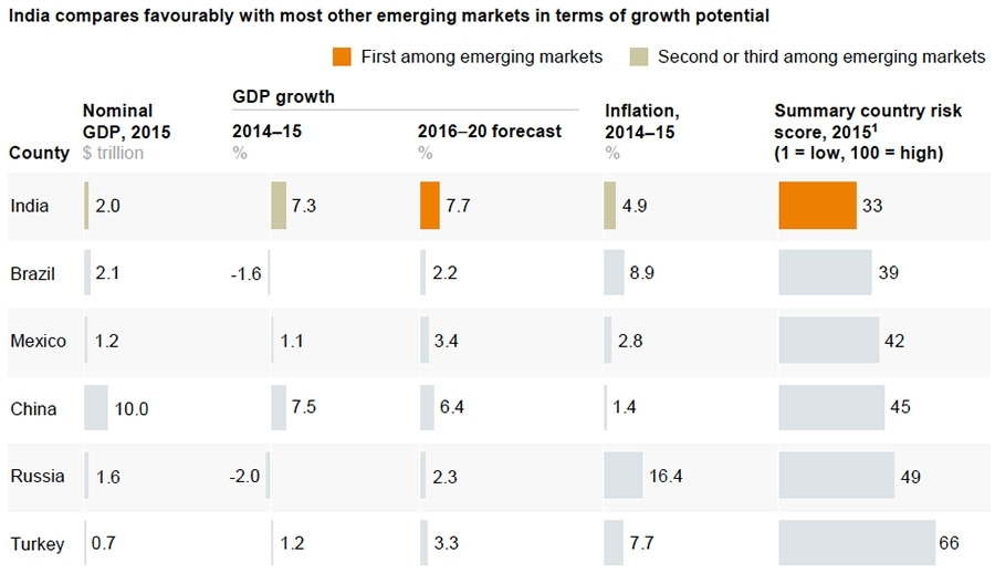 India compares favourably with most other emerging markets in terms of growth potential