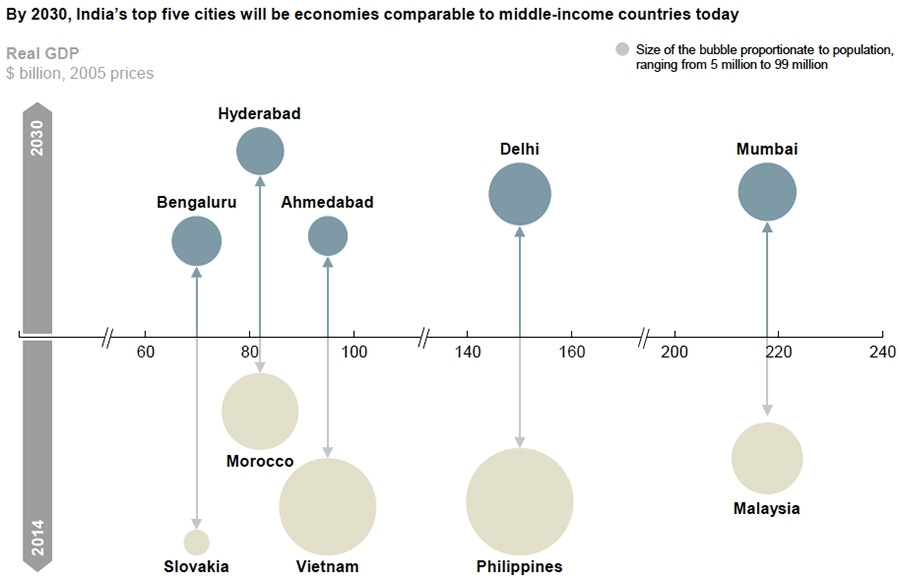 By 2030, India's top cities will be economies comparable to middle-income countries today