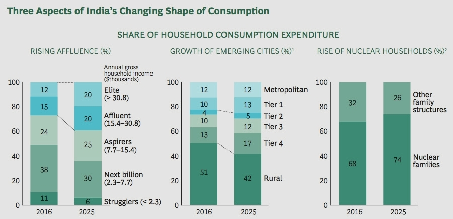 Share of Household Consumption Expenditure