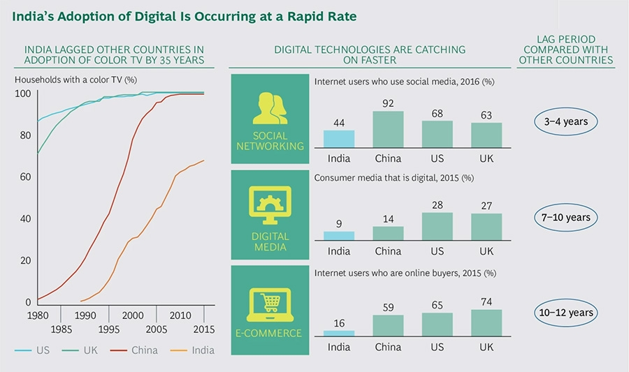 India's digital growth