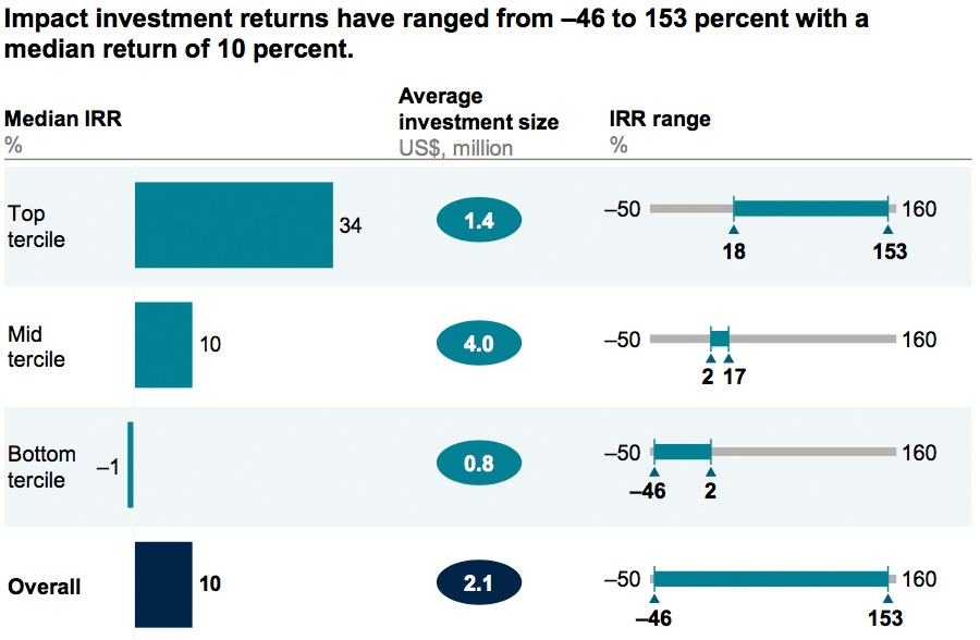 Impact investment returns