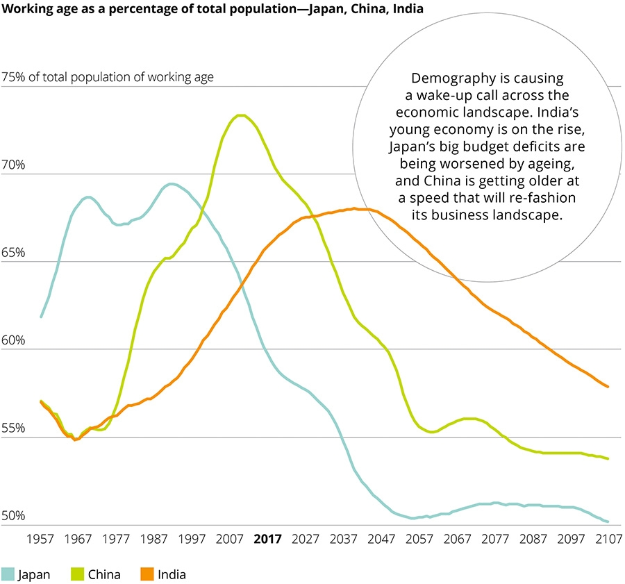 Working age as a percentage of total population - Japan, China, India