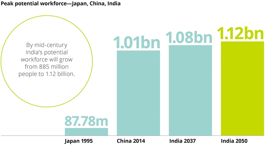Peak potential workforce - Japan, China, India