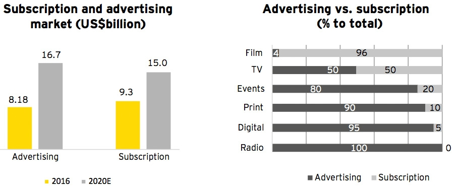 Subscription and advertising market