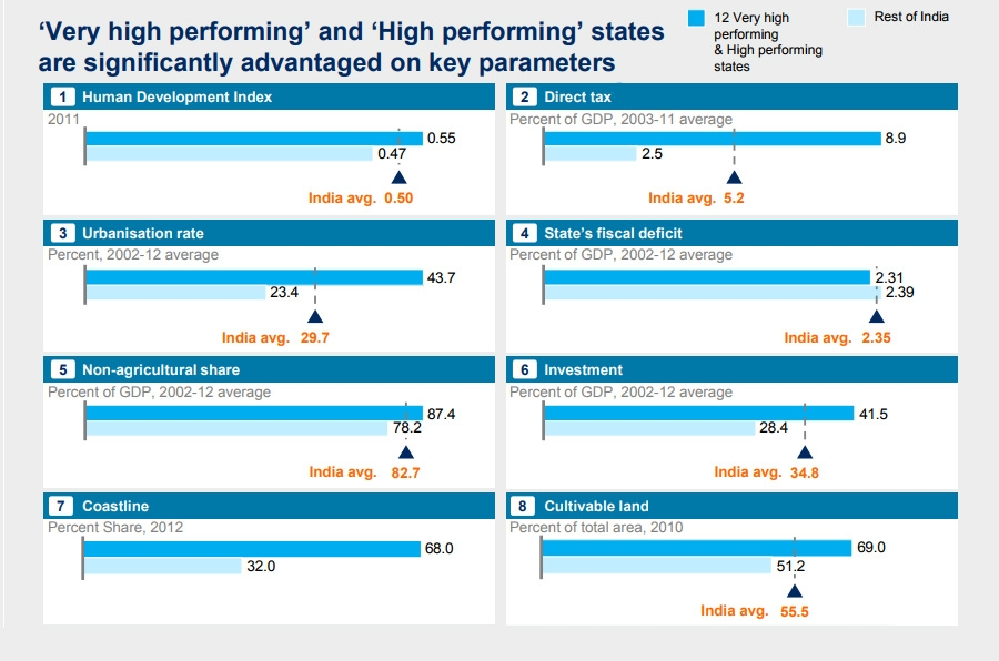 High performing states are advantaged on key parameters