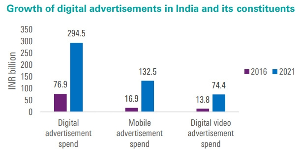 Growth of Digital advertisements