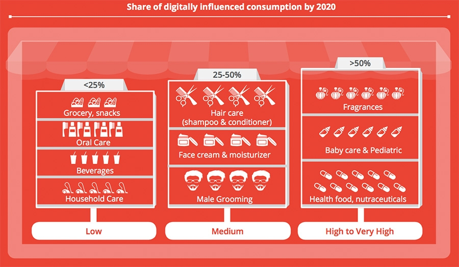 Share of Digitally Influenced Consumption by 2020