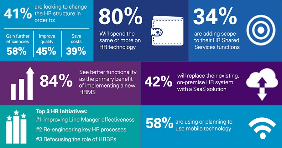 HR trends in automotive