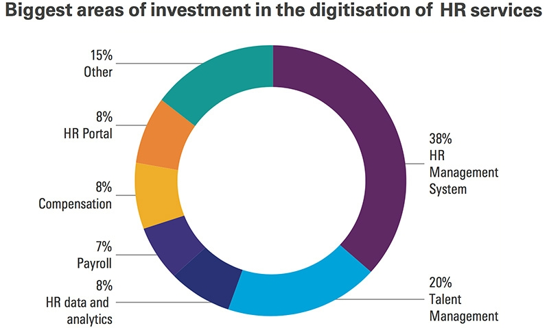 Biggest areas of investment in the digitisation of HR services