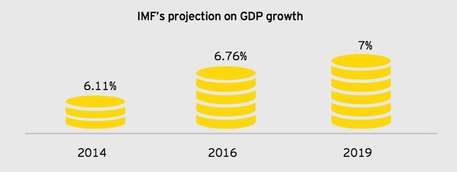 IMF's Projection on GDP Growth