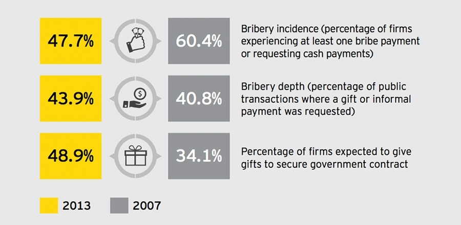 Bribery Percentages
