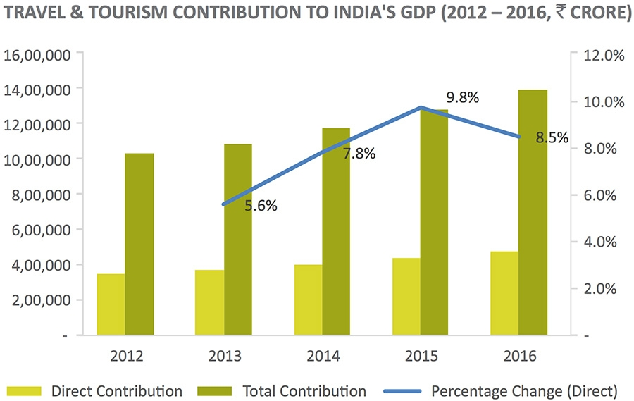 Travel and Tourism Contribution to the GDP