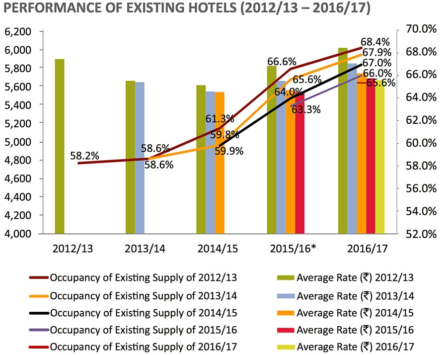 Occupancy of Indian hotels