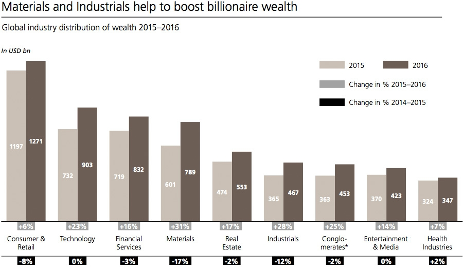 Materials and industrials to boost billionaire wealth