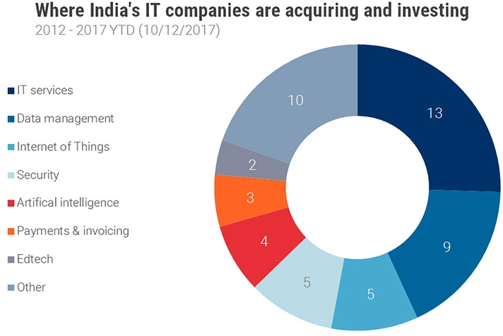 Where Indias IT companies are acquiring and investing