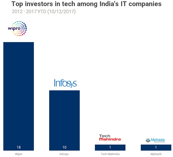 Top Investors in Tech among Indias IT