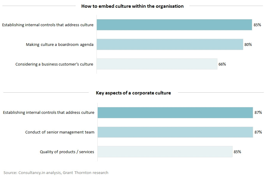 How to embed culture within the organisation