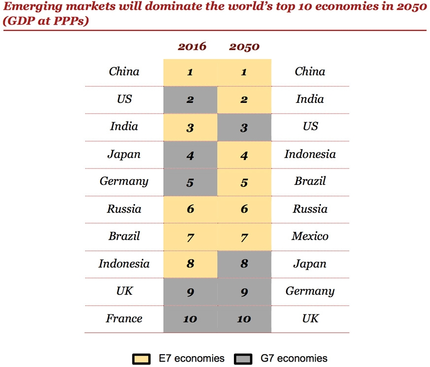 Emerging markets will dominate the world's top 10 economies by 2050