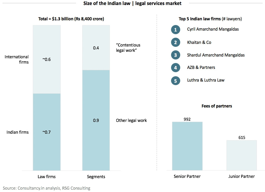 Size of the Indian law | legal services market
