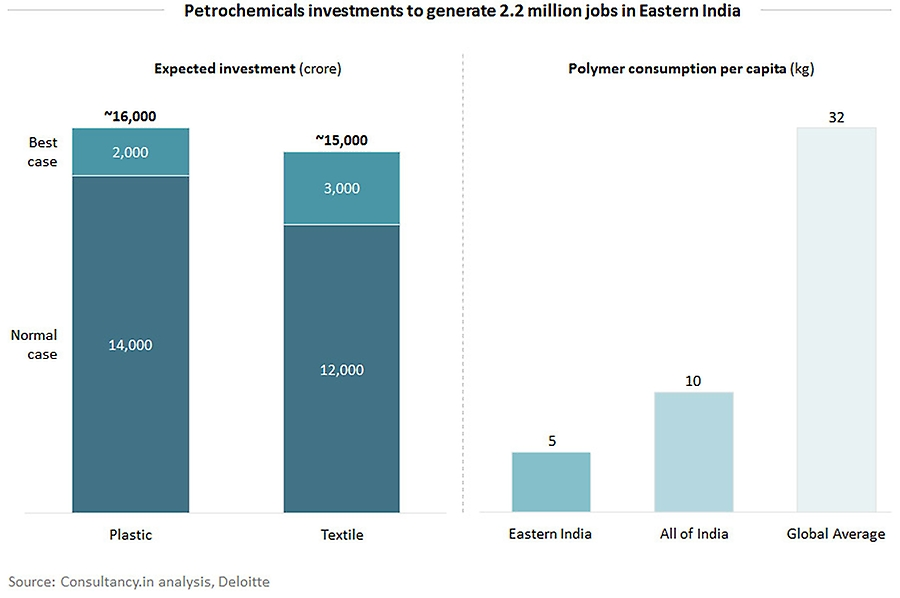 Petrochemicals investments to generate 2.2 million jobs in India