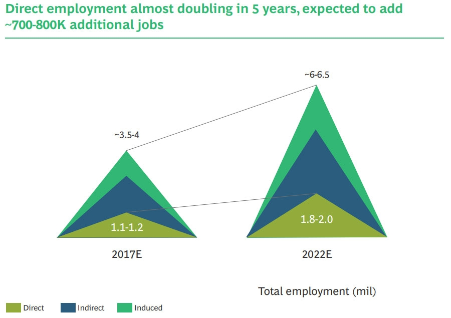 Growth in employment