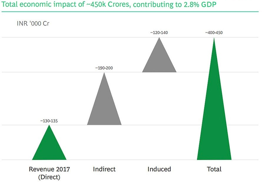 Total economic impact of 450k Crores - contributing to 28 percent GDP