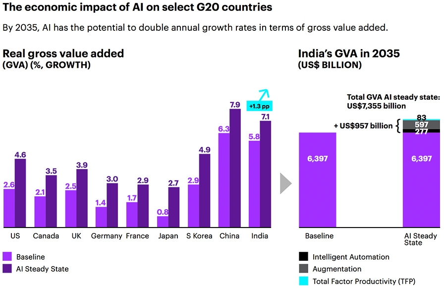 The economic impact of AI on select G20 countries