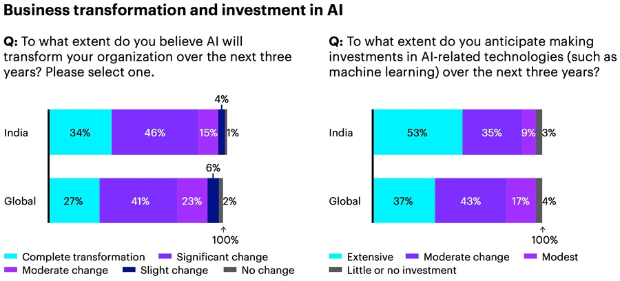 Business transformation and investment in AI
