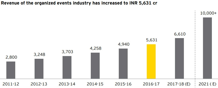 Revenue of the Organised Events industry