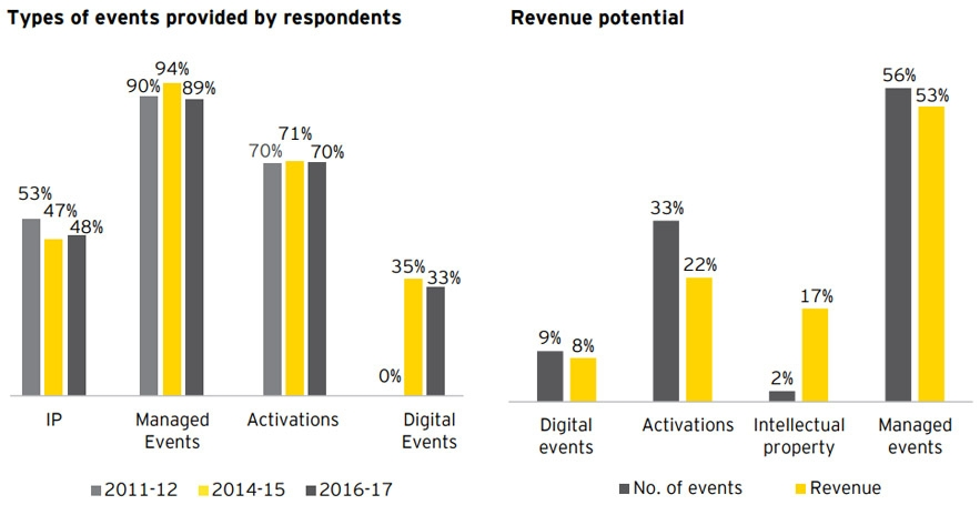 Most popular events and their revenue potential