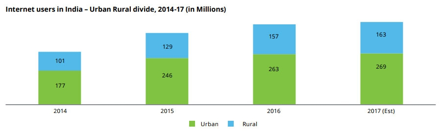 Internet users in India – Urban Rural divide, 2014-17