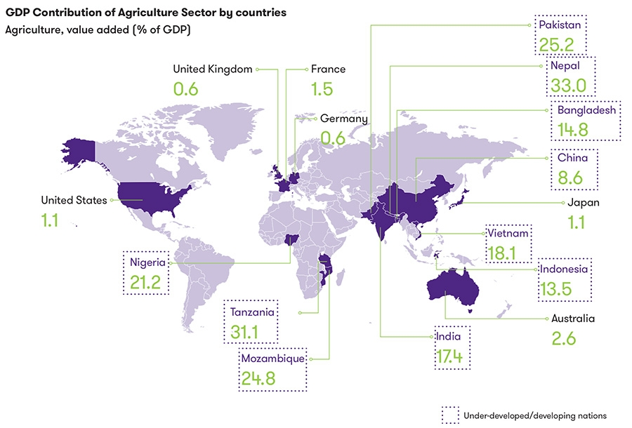 GDP Contribution of agricultural sector by countries