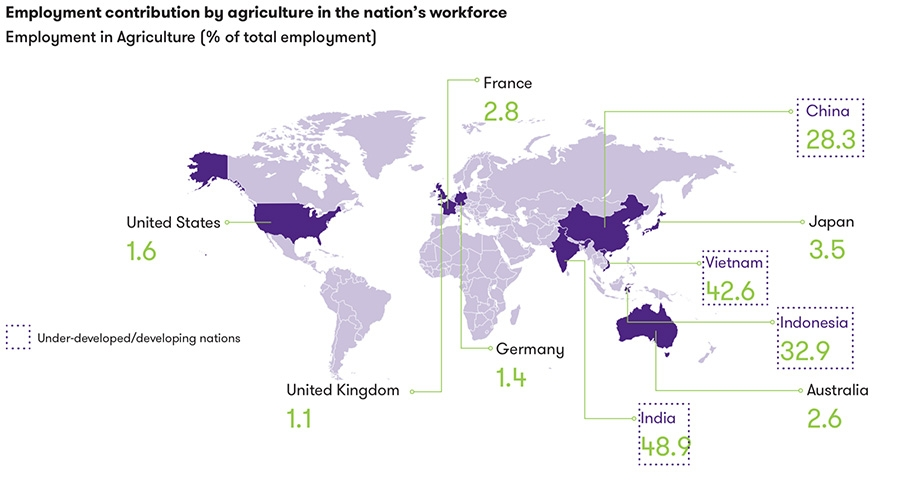 Employment contribution by agriculture in the nation's workforce