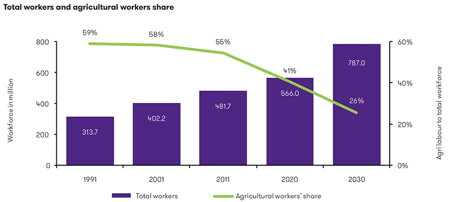 Total workers and agricultural workers share