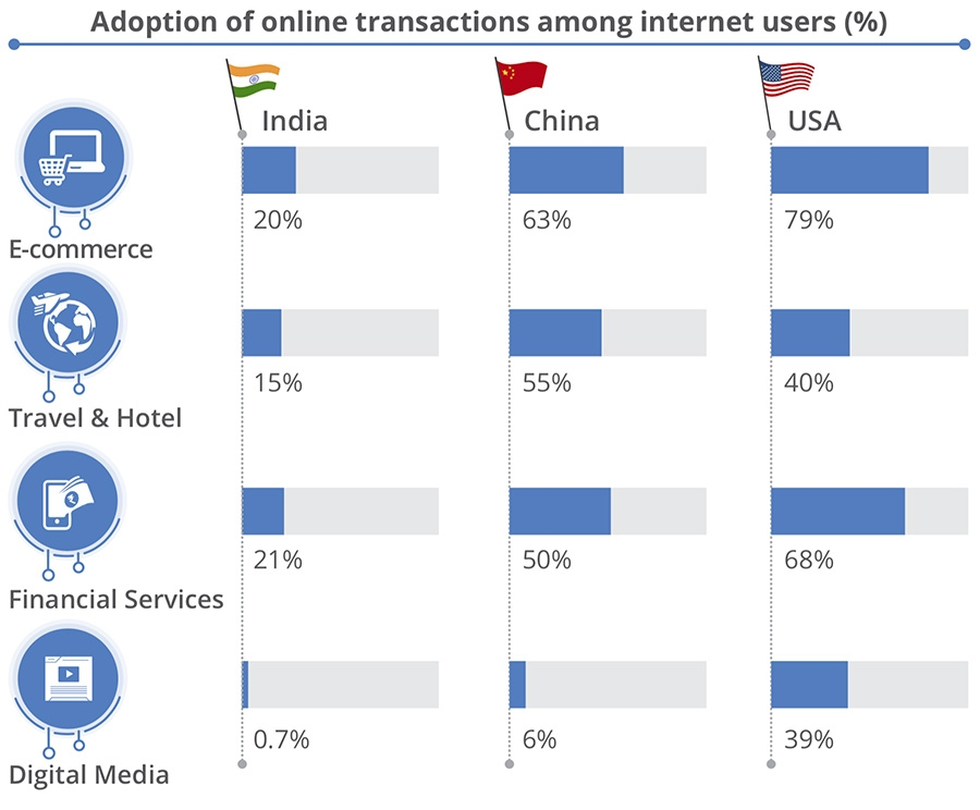 Online consumption compared to China and USA