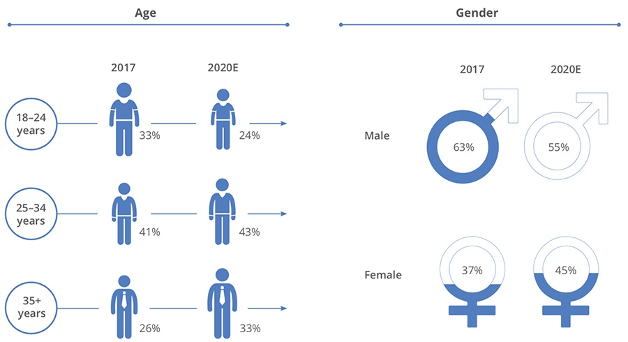 Future consumption by gender and age