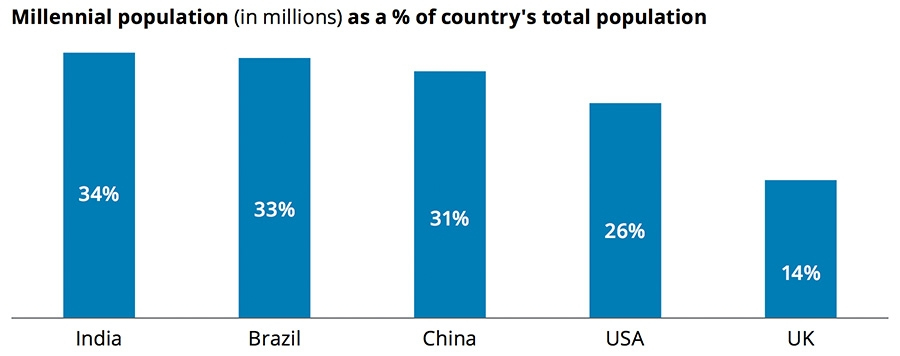Millennial population as a percentage of country's population