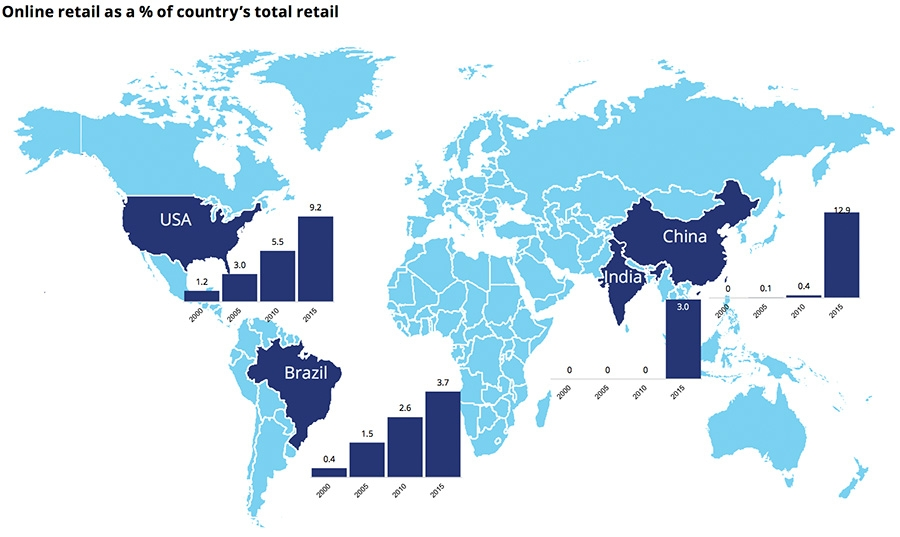 Online retail as % of country's total retail