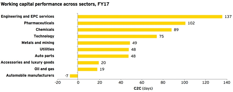 Working capital performance across sectors