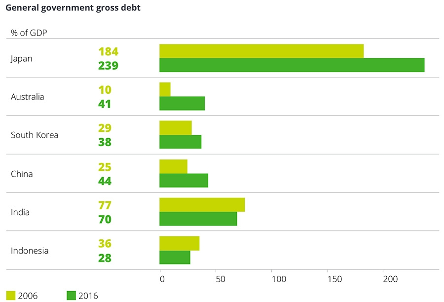 General government gross debt