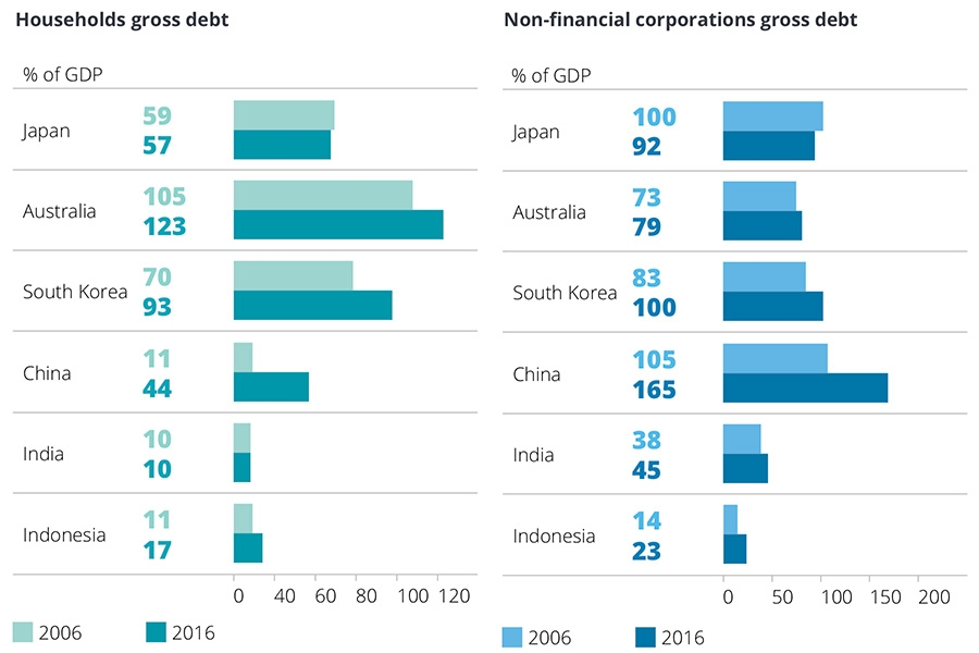 Households gross debt and Non- nancial corporations gross debt
