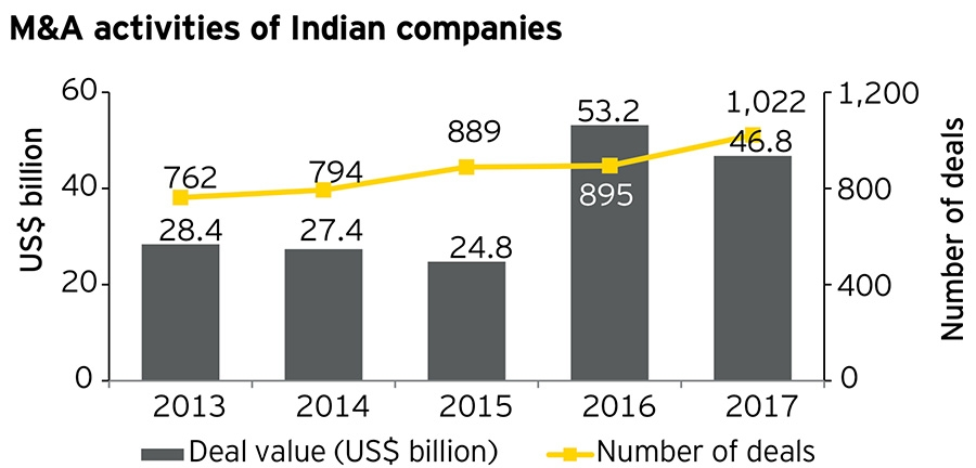 M&A activities of Indian companies