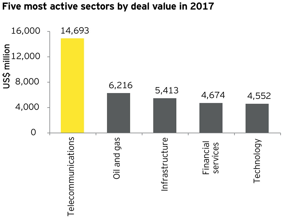 Five most active sectors by deal value