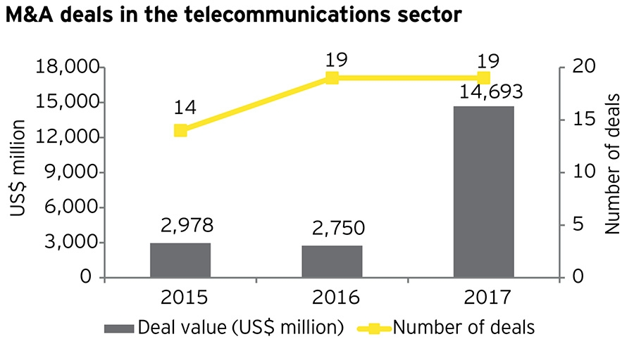 M&A deals in the telecommunications sector