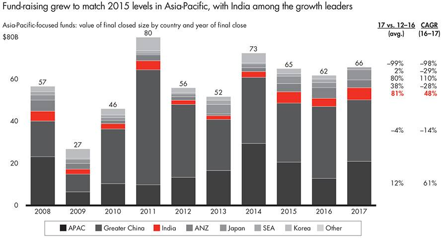 Private equity fund raising growth in India
