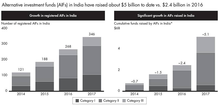 Growth in AIFs and AIF funds in India