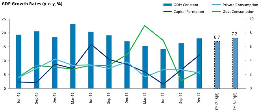 India GDP growth rates